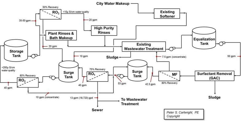 Design example of a plating rinsewater reuse system design publicscrutiny Images